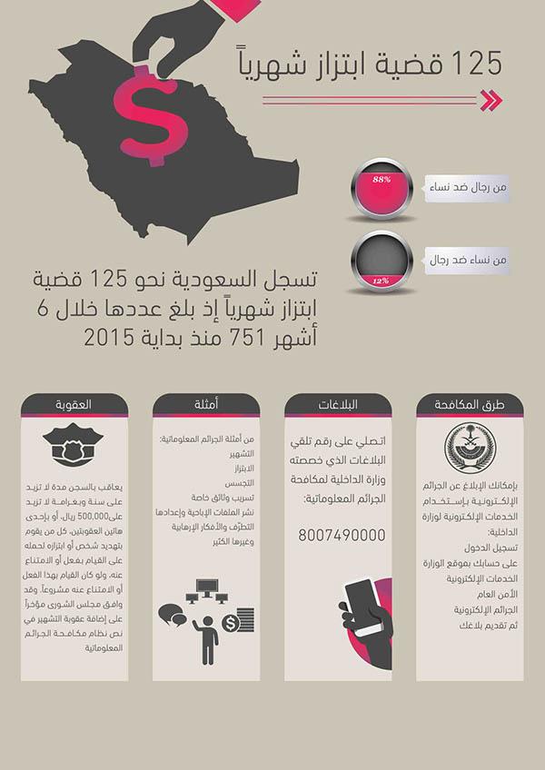 رقم الجرائم الالكترونية في السعودية