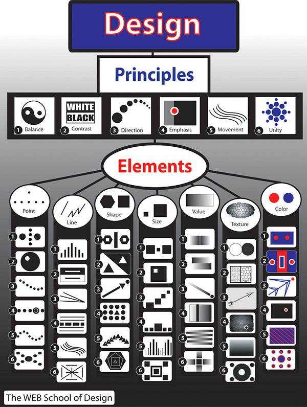 Elements And Principles Of Design Contrast : Elements and principles of design poster on behance