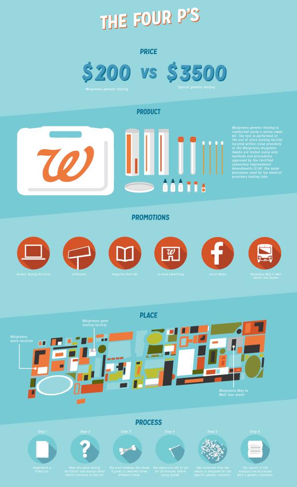 Walgreens: Genetic Testing Infographic Design on Pantone