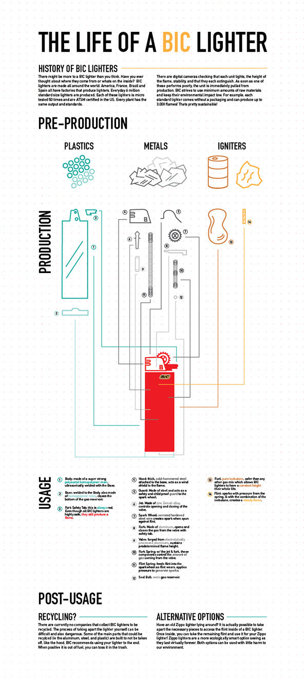 The Life of a BIC Lighter on Behance