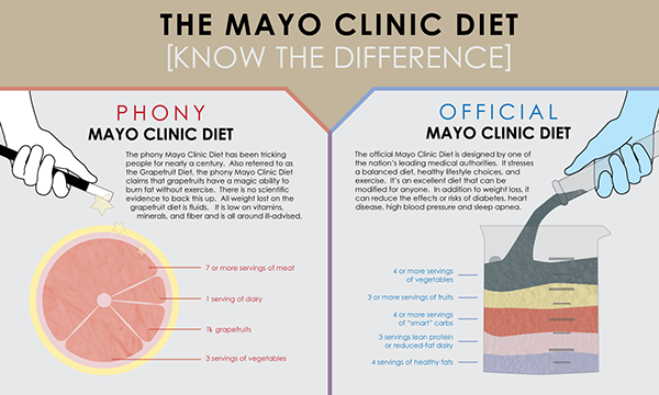 Mayo Clinic Diet Related Keywords amp; Suggestions  Mayo Clinic Diet
