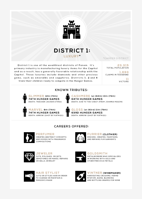 the 12 districts in the hunger games