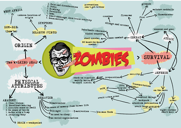Zombie Concept Map