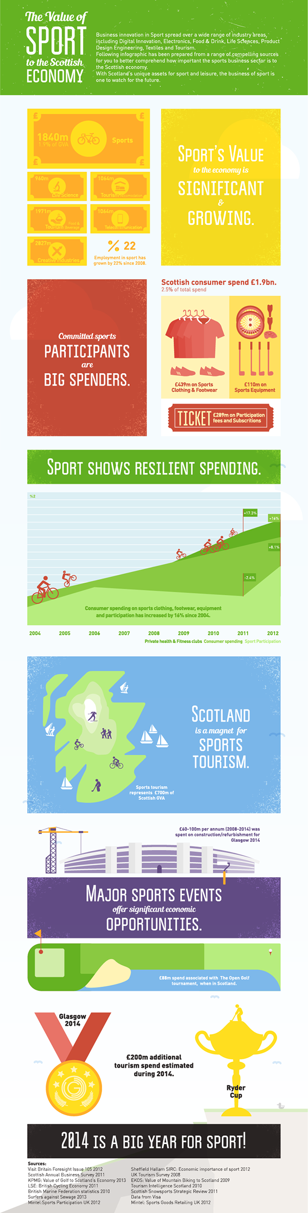 sport,econmy,infographic,scotland,Cycling,golf,growth,Bicycle,accessories,graph,chart,construction,refurbishment,cup,Tournament
