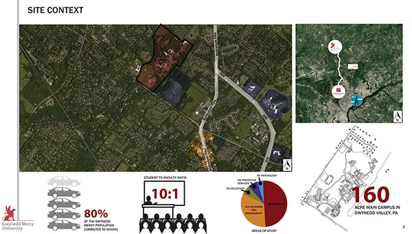 Gwynedd Mercy Campus Map.Gwynedd Mercy University Analysis Master Planning On Philau
