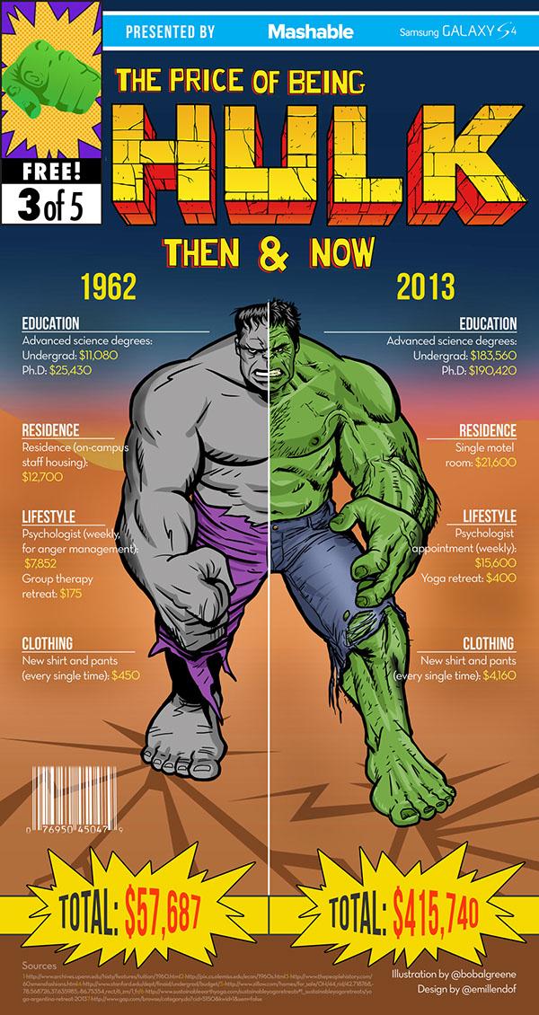 El precio de Hulk