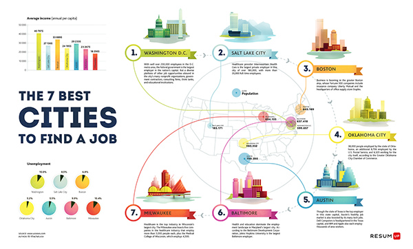 Small series of infographics posters for russian startup Resumup.com
