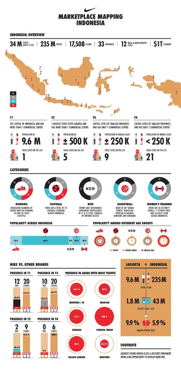 Nike Marketplace Mapping Indonesia On Behance
