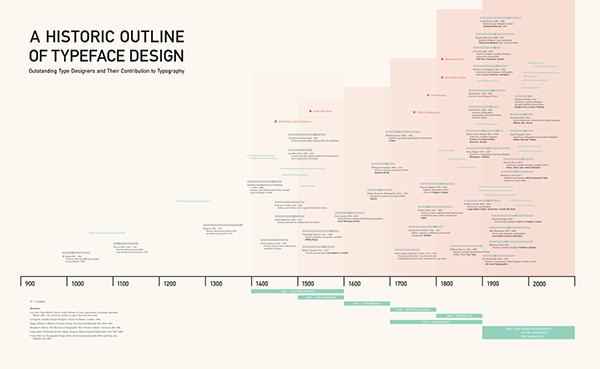 timeline of typeface history on behance