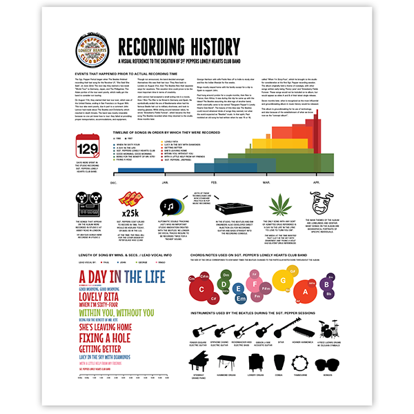 Infographic poster history