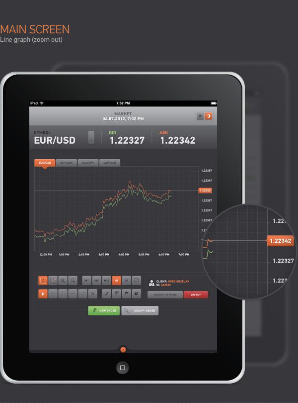 Forex ipad platform