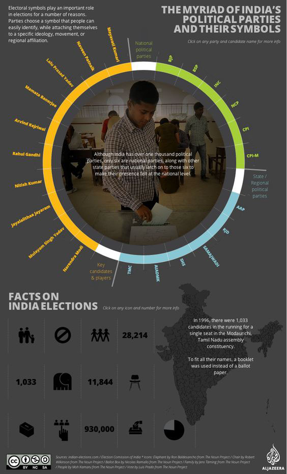 Indias Political Parties Infographic Aje On Behance