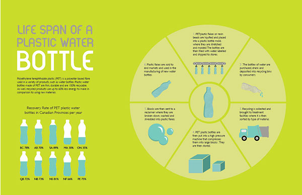 the life span of a PET plastic water bottle and the amount of plastic ...