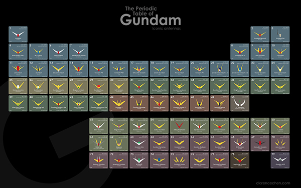 The Periodic Table Of Gundam On Behance