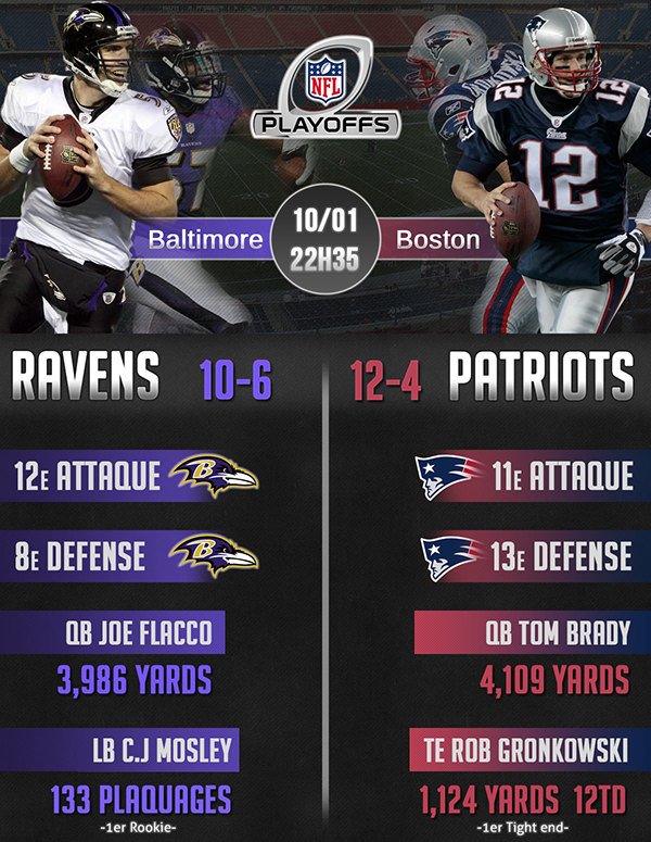 Infographic Ideas infographic nfl : NFL 2015 Divisional Round infographic on Behance