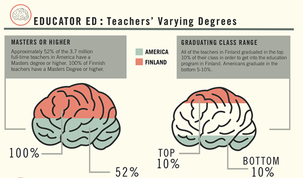 Info Graphic On Americas Education System Vs Finland On