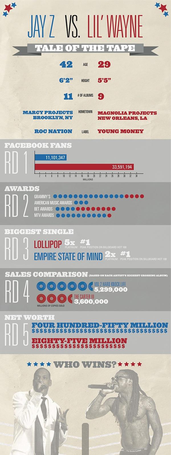infographic Jay Z vs. Lil' Wayne