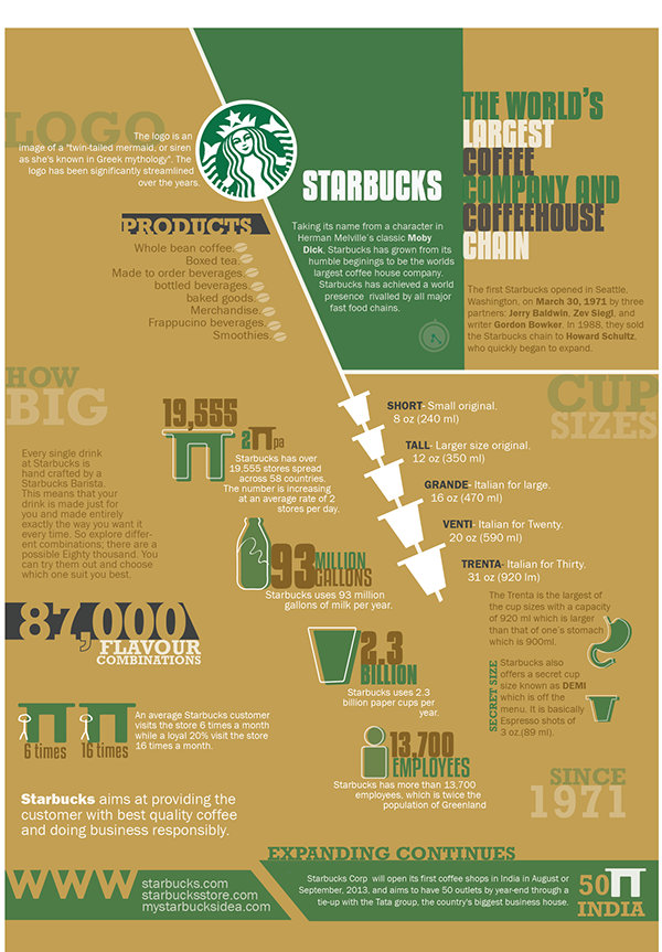 starbucks infographic poster on pantone canvas gallery