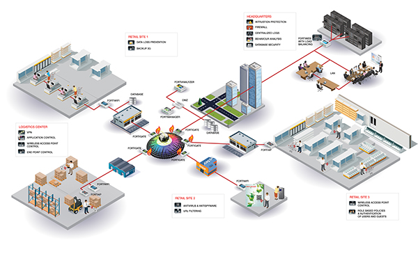 Fortinet Secure Retail Network 3d Diagram
