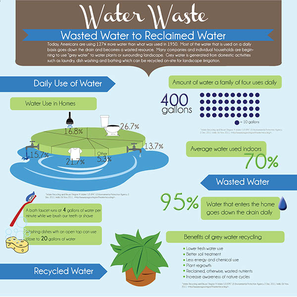 water recycle Reclaimed or recycled water (also called wastewater reuse or water reclamation) is the process of converting wastewater into water that can be reused for other purposes reuse may include irrigation of gardens and agricultural fields or replenishing surface water and groundwater (ie, groundwater recharge).