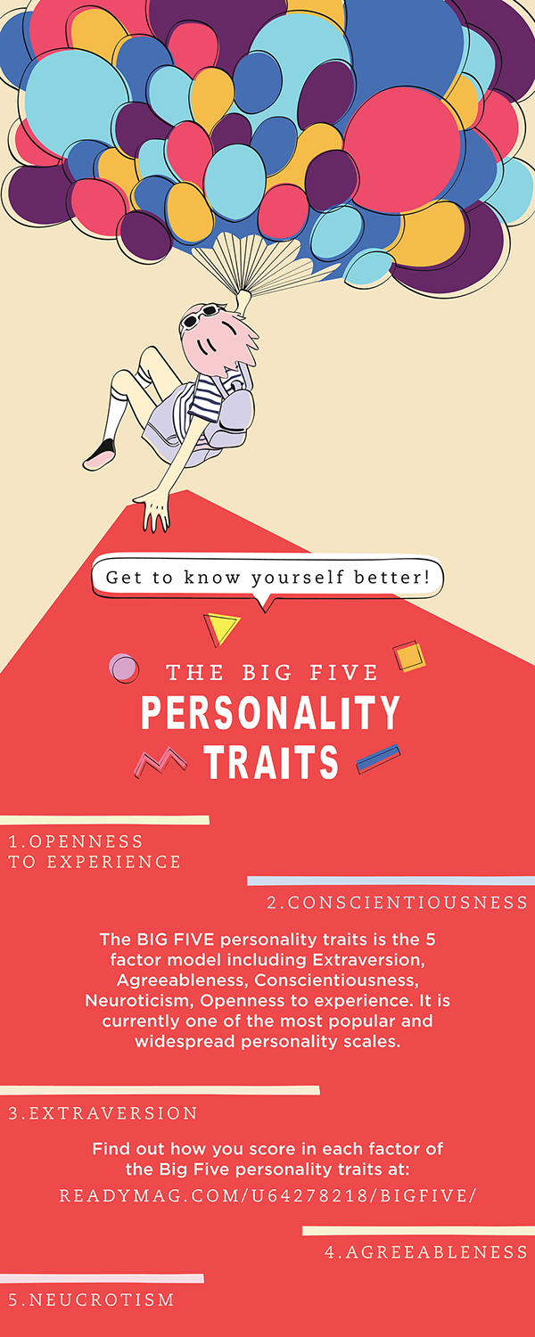 the big five personality traits on behance