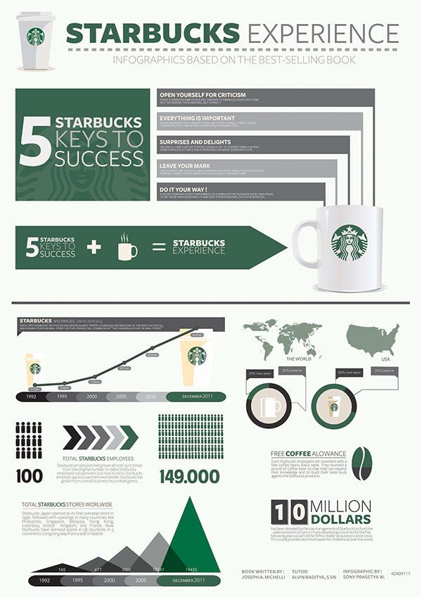 Starbucks Infographics On Pantone Canvas Gallery