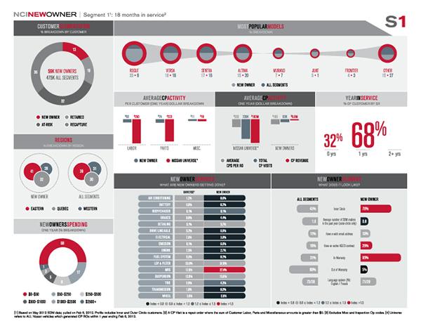 Nissan Customer Profile on Behance – Customer Profile