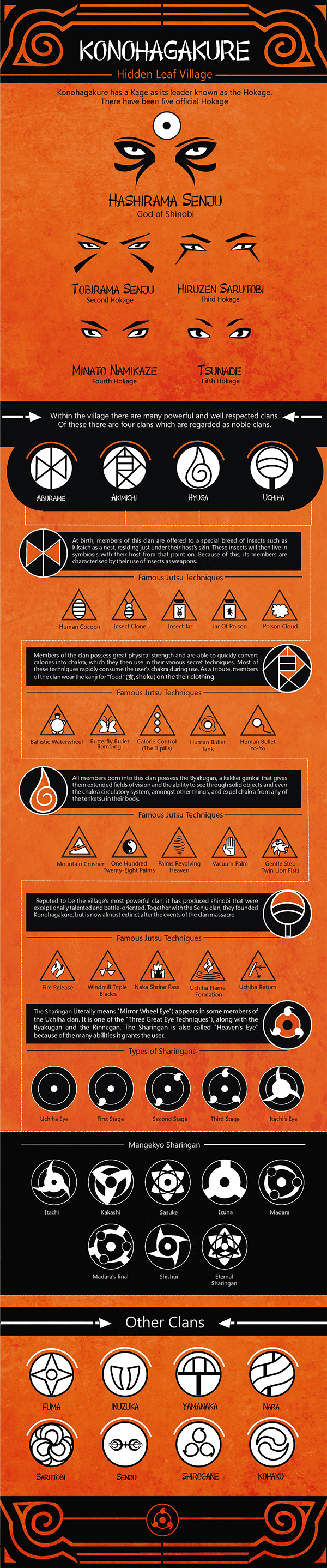 Naruto Infographic : The Clans of Konoha  on Behance