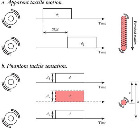 tactile Surround Haptics