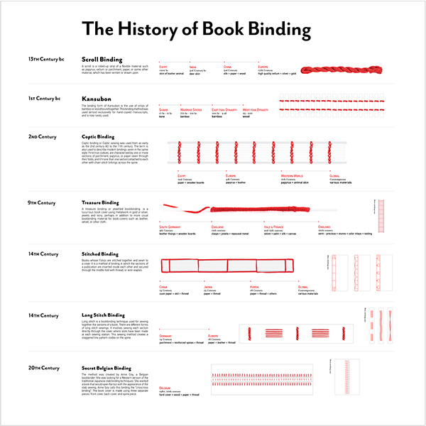 The History Of Book Binding On MICA Portfolios