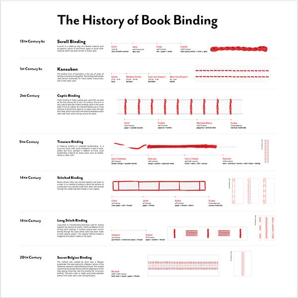 Book Binding Methods The History of Book Binding is