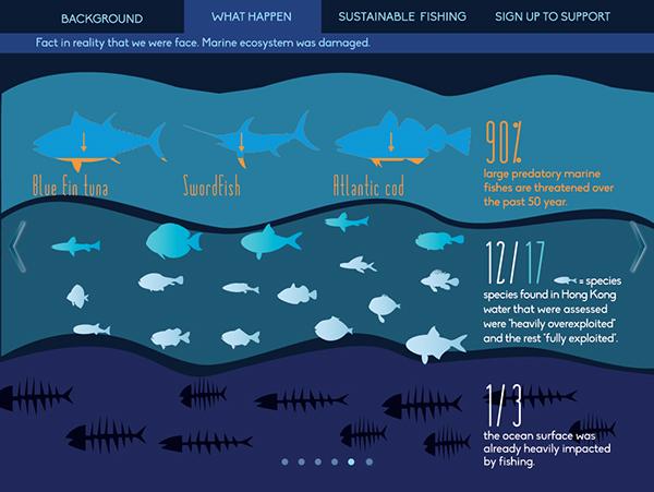 Overfishing On Behance