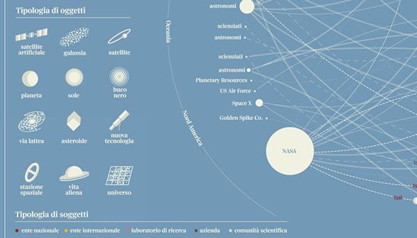 CORRIERE DELLA SERA visualization infografica infographic universe planet Data astronomy visualizzazione