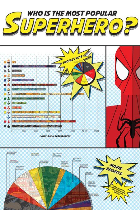 superheroes timeline