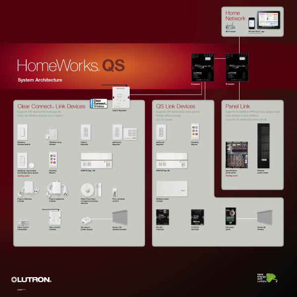 Lutron HomeWorks QS Branding on Behance