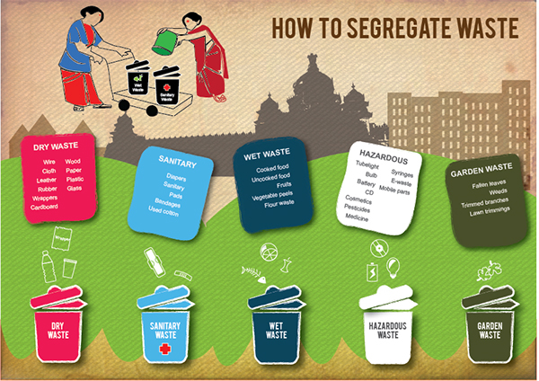 proper waste segregation essay Benefits of waste segregation waste segregation ultimately boils down to waste management which is the process of disposing learning proper waste segregation.