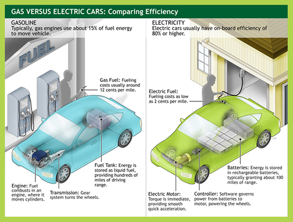 electric cars vs gas cars essay Electric cars pros and cons - an electric vehicle is an automobile that is propelled by one electric motor or more, using electrical energy stored in batteries or another energy storage device.