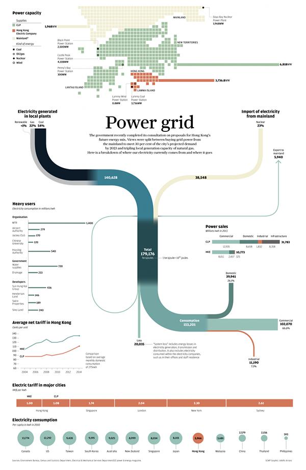 infographic electricity power adolfo arranz scmp   infografia
