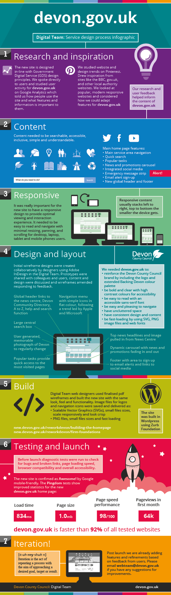 Service design process infographic