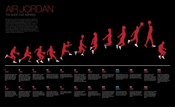 Michael Jordan Timeline Shoes