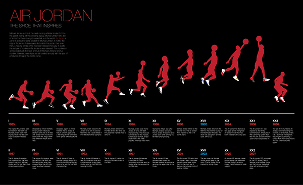 Michael Jordan Shoes History Timeline