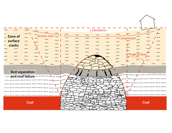 introduction to longwall mining and subsidence essay
