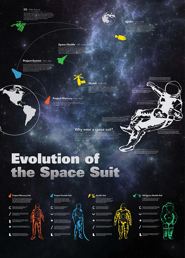 Space Suit Infographic on Behance