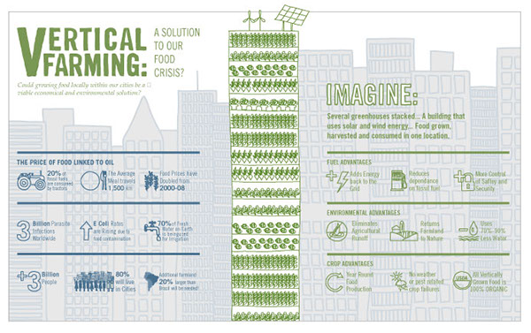 Vertical Farming Infographic On Behance