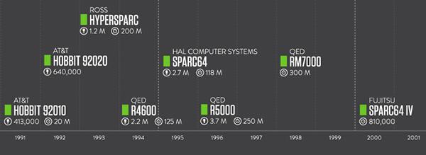 Museum Design infographic design Living Computer Museum