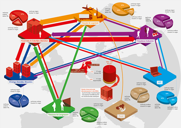 Infographics amsterdam economic board on pantone canvas for Amsterdam economica