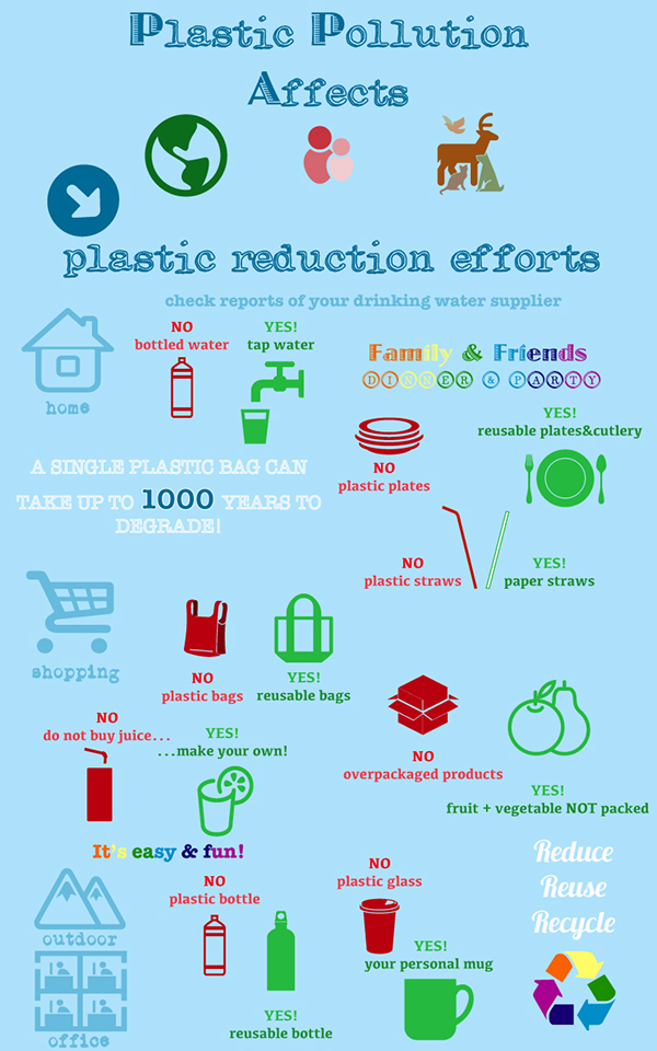 Plastic Reduction Efforts On Behance