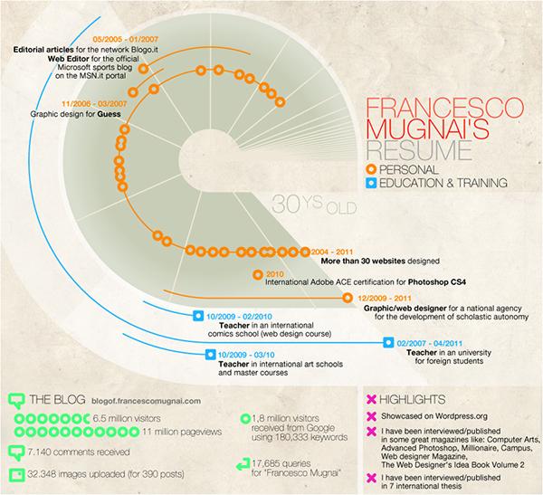 infographic,Resume,Mugnai,circle