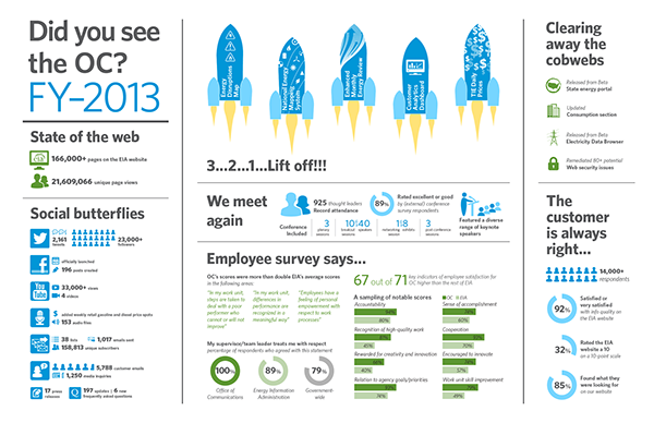 Infographic annual report on Behance