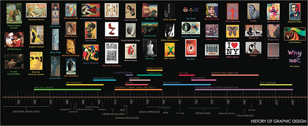 History of Graphic Design Timeline Brochure on Behance